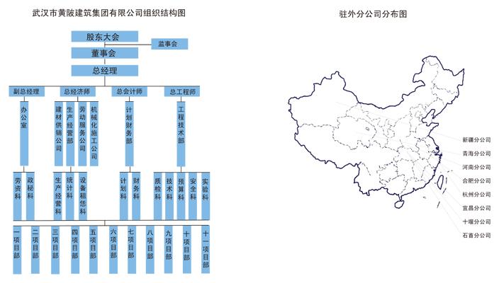 武汉市黄陂建筑集团有限公司(组织结构图)